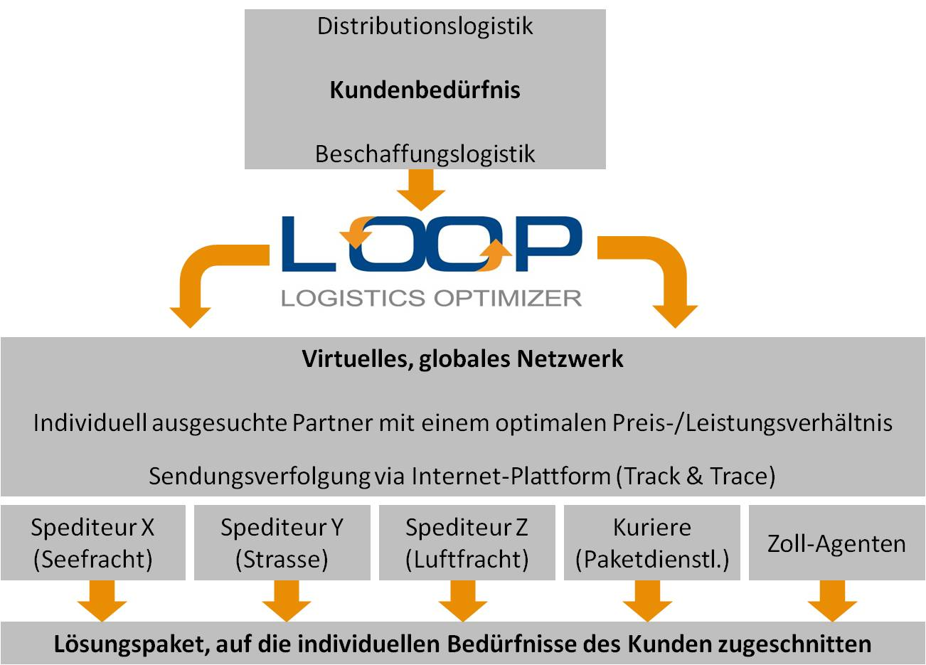 Grafik LOOP 4PL NEU